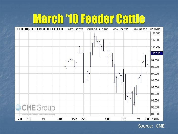 March ' 10 Feeder Cattle Source: CME