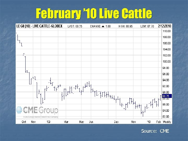 February ' 10 Live Cattle Source: CME