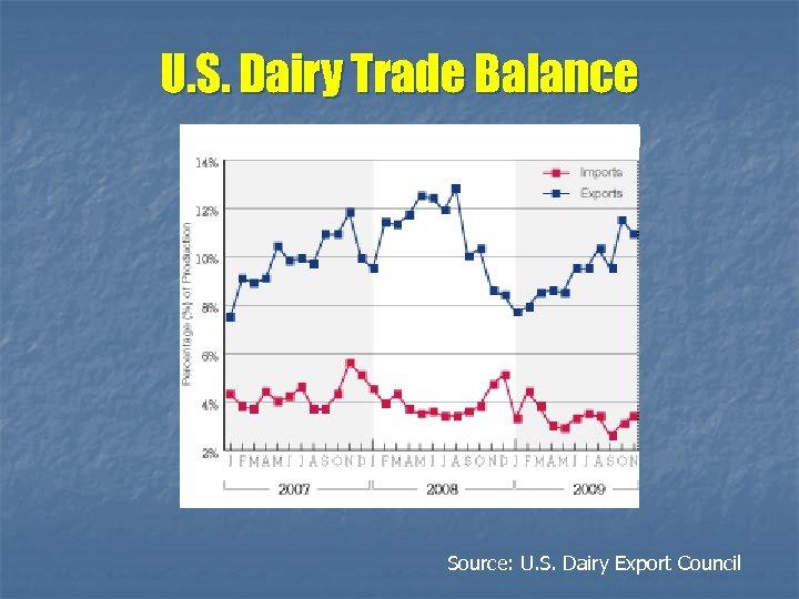 U. S. Dairy Trade Balance Source: U. S. Dairy Export Council