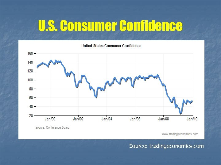 U. S. Consumer Confidence Source: tradingeconomics. com
