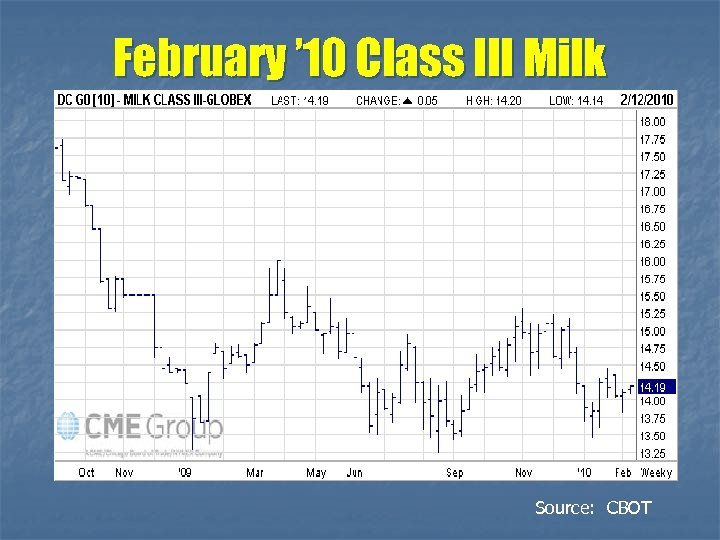 February ' 10 Class III Milk Source: CBOT