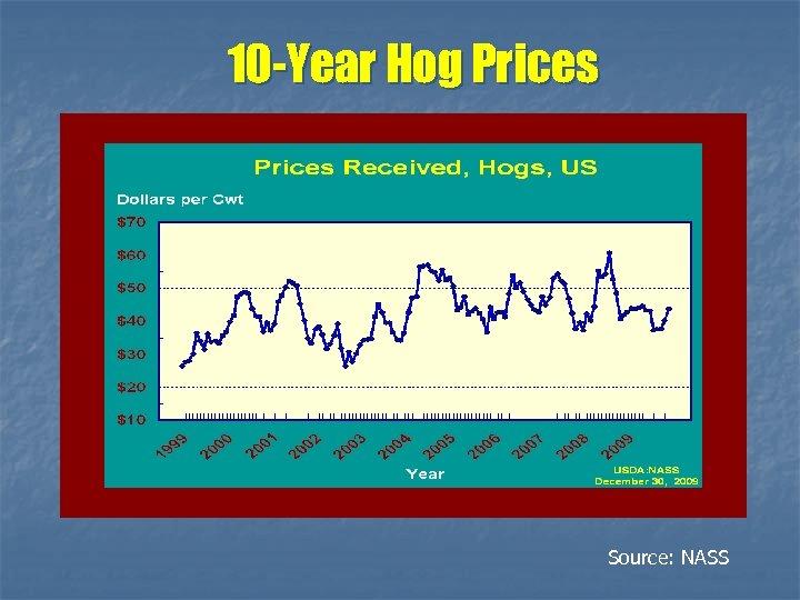10 -Year Hog Prices Source: NASS