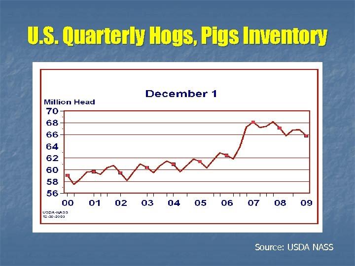 U. S. Quarterly Hogs, Pigs Inventory Source: USDA NASS