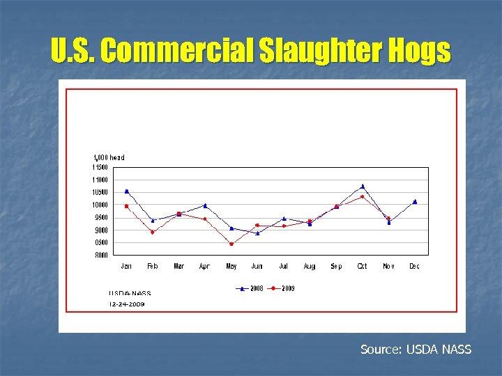 U. S. Commercial Slaughter Hogs Source: USDA NASS