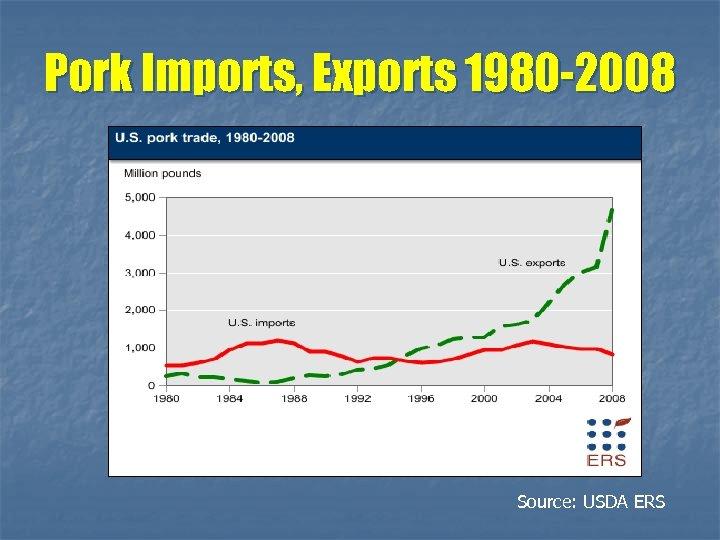 Pork Imports, Exports 1980 -2008 Source: USDA ERS