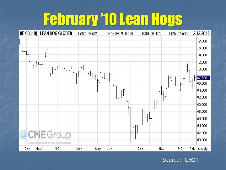 February ' 10 Lean Hogs Source: CBOT