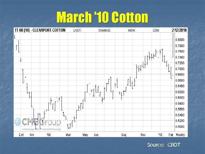 March ' 10 Cotton Source: CBOT