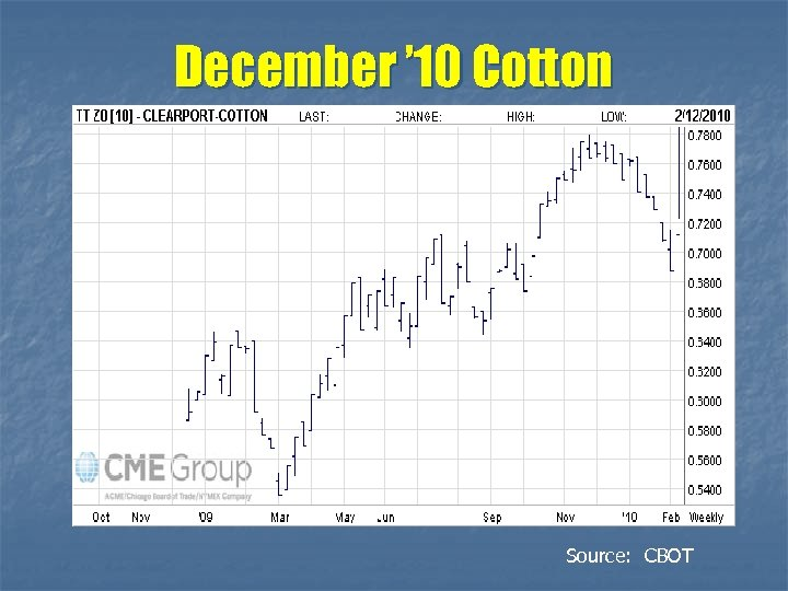 December ' 10 Cotton Source: CBOT