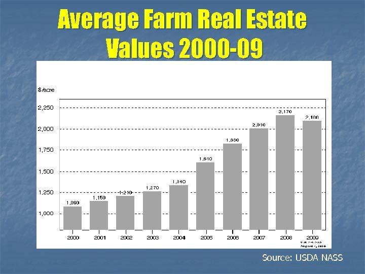 Average Farm Real Estate Values 2000 -09 Source: USDA NASS