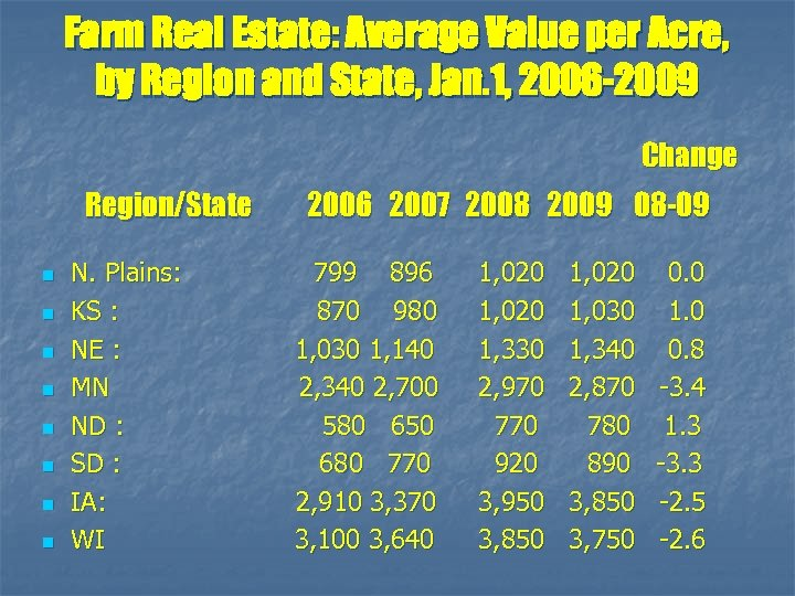 Farm Real Estate: Average Value per Acre, by Region and State, Jan. 1, 2006