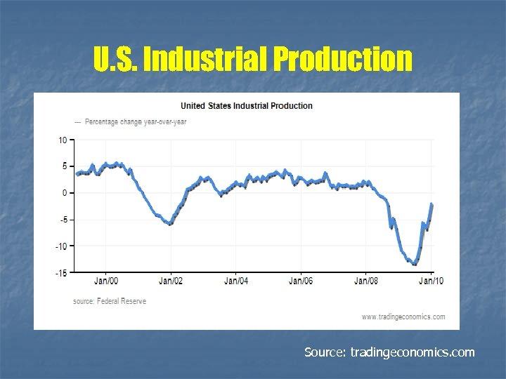 U. S. Industrial Production Source: tradingeconomics. com