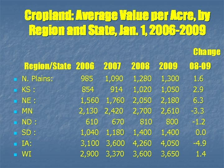 Cropland: Average Value per Acre, by Region and State, Jan. 1, 2006 -2009 Change
