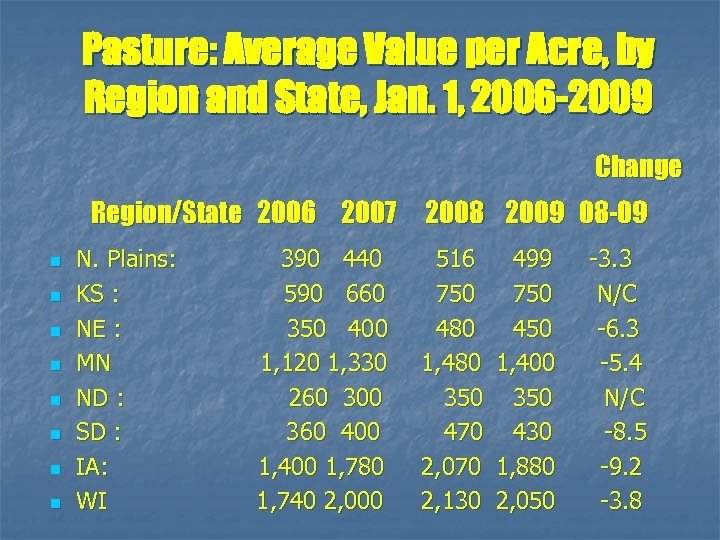 Pasture: Average Value per Acre, by Region and State, Jan. 1, 2006 -2009 Change