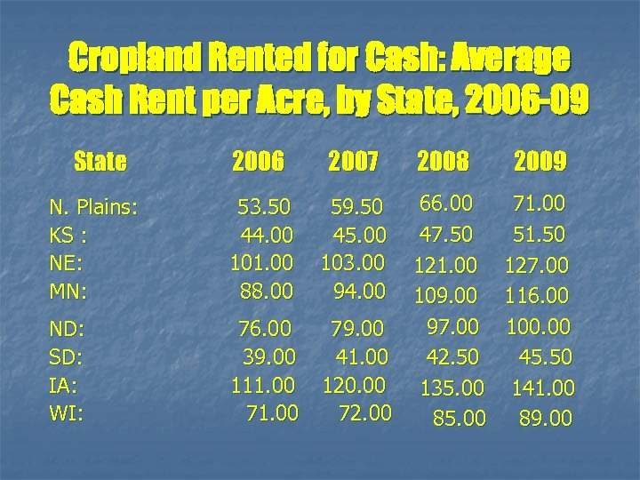 Cropland Rented for Cash: Average Cash Rent per Acre, by State, 2006 -09 State