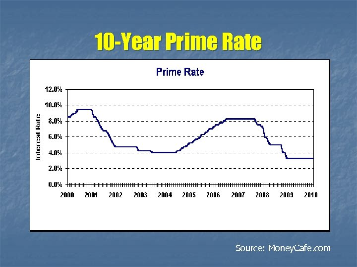 10 -Year Prime Rate Source: Money. Cafe. com