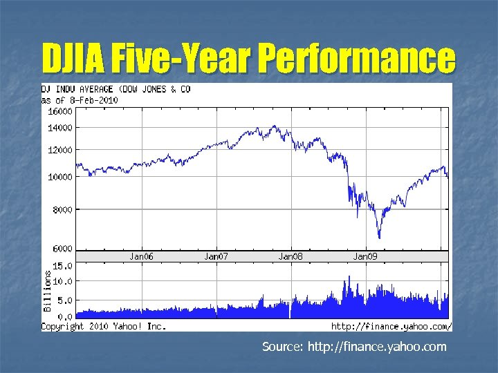 DJIA Five-Year Performance Source: http: //finance. yahoo. com