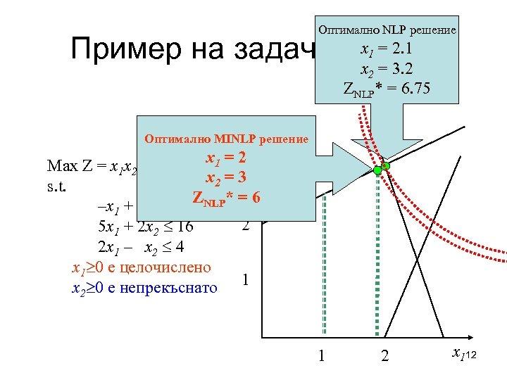 Оптимално NLP решение x = 2. 1 Пример на задача MINLP x = 3.