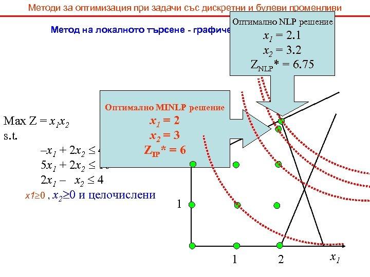 Методи за оптимизация при задачи със дискретни и булеви променливи Оптимално NLP решение Метод