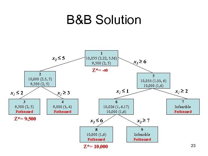 B&B Solution x 2 5 3 9, 500 (2, 5) Fathomed Z*= 9, 500