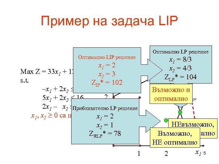 Пример на задача LIP Оптимално LP решение Оптималноx решение LIP 2 x 1 =