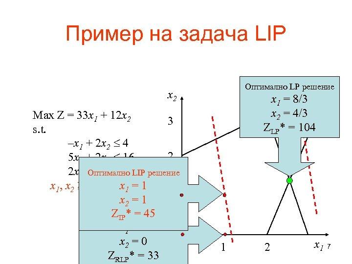 Пример на задача LIP Оптимално LP решение x 2 Max Z = 33 x