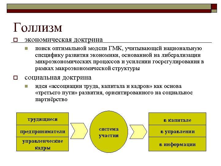 Голлизм o экономическая доктрина n o поиск оптимальной модели ГМК, учитывающей национальную специфику развития