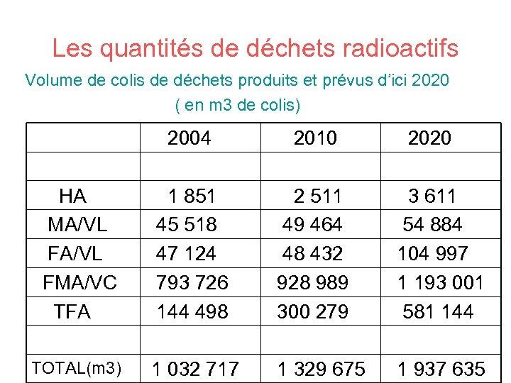 Les quantités de déchets radioactifs Volume de colis de déchets produits et prévus d'ici