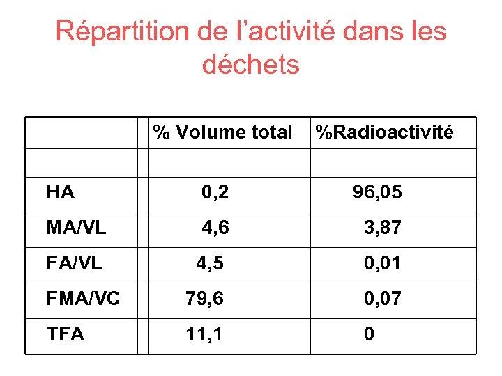 Répartition de l'activité dans les déchets % Volume total %Radioactivité HA 0, 2 96,