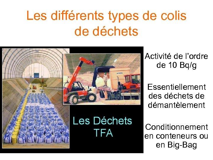 Les différents types de colis de déchets Activité de l'ordre de 10 Bq/g Essentiellement