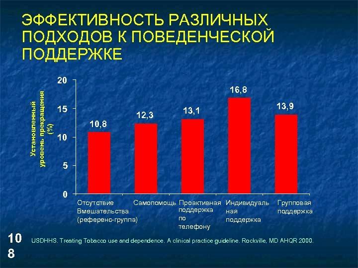 ЭФФЕКТИВНОСТЬ РАЗЛИЧНЫХ ПОДХОДОВ К ПОВЕДЕНЧЕСКОЙ ПОДДЕРЖКЕ Установленный уровень прекращения (%) 20 15 10, 8