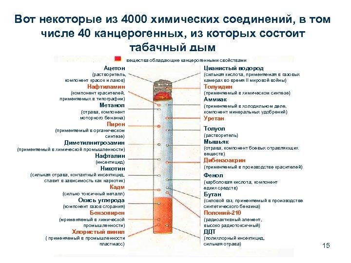 Вот некоторые из 4000 химических соединений, в том числе 40 канцерогенных, из которых состоит