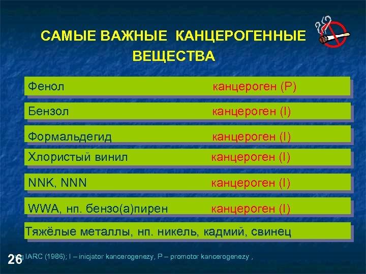 САМЫЕ ВАЖНЫЕ КАНЦЕРОГЕННЫЕ ВЕЩЕСТВА Фенол канцероген (Р) Бензол канцероген (I) Формальдегид канцероген (I) Хлористый