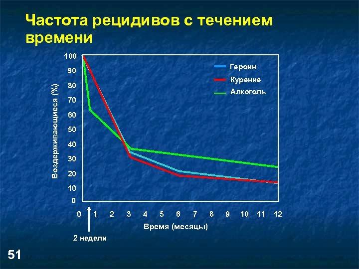 Частота рецидивов с течением времени 100 Героин Воздерживающиеся (%) 90 Курение 80 Алкоголь 70