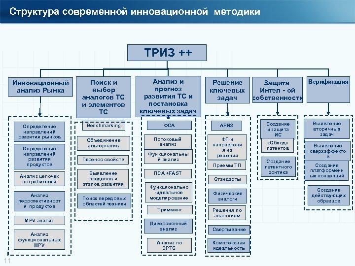 Структура современной инновационной методики ТРИЗ ++ Инновационный анализ Рынка Поиск и выбор аналогов ТС