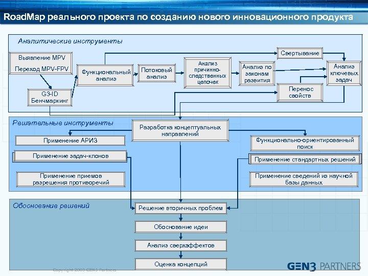 Road. Map реального проекта по созданию нового инновационного продукта Аналитические инструменты Свертывание Выявление MPV