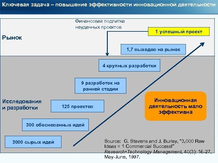 Ключевая задача – повышение эффективности инновационной деятельности Финансовая подпитка неудачных проектов Рынок 1 успешный