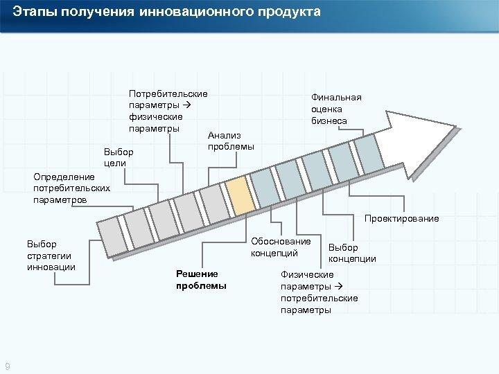 Этапы получения инновационного продукта Потребительские параметры физические параметры Анализ проблемы Выбор цели Определение потребительских