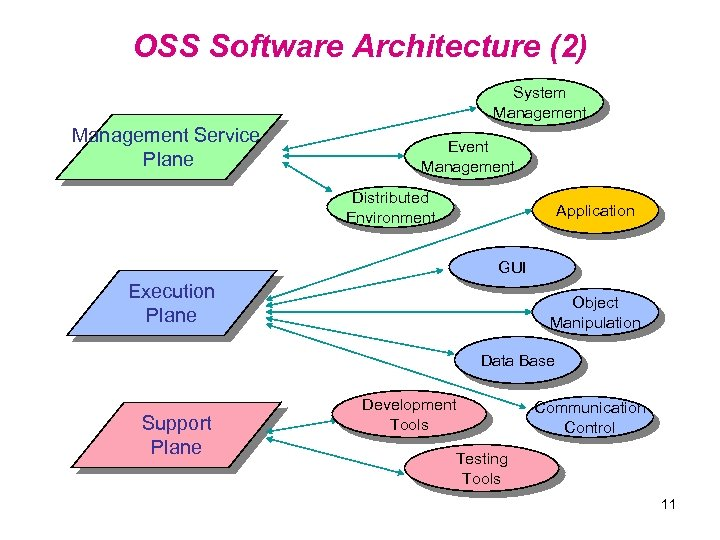OSS Software Architecture (2) System Management Service Plane Event Management Distributed Environment Application GUI