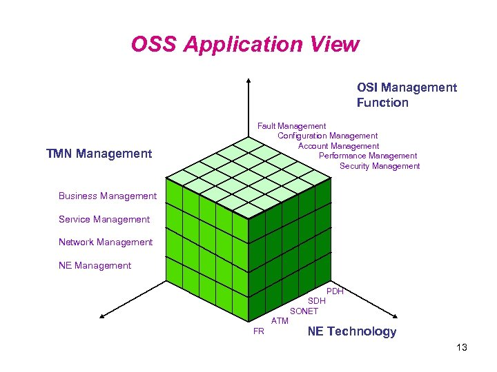 OSS Application View OSI Management Function TMN Management Fault Management Configuration Management Account Management