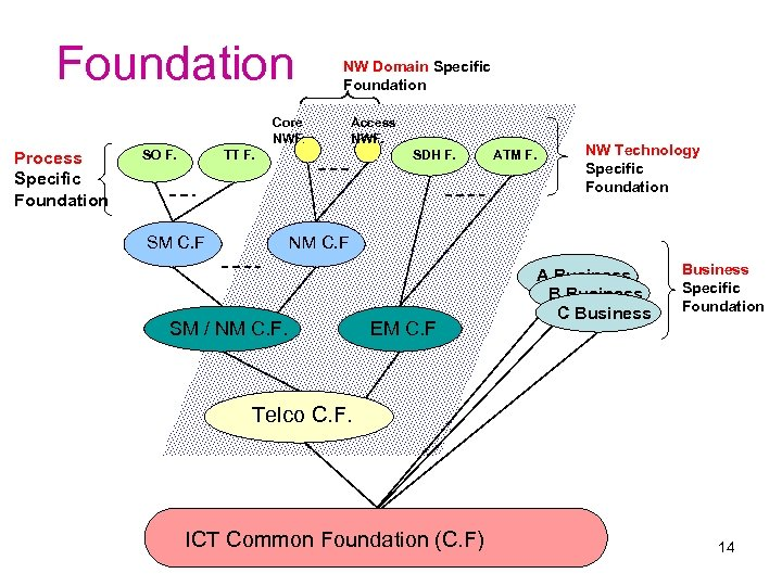 Foundation NW Domain Specific Foundation Core NWF. Process Specific Foundation SO F. Access NWF.