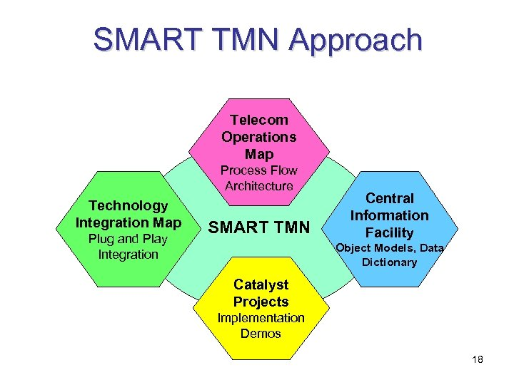 SMART TMN Approach Telecom Operations Map Process Flow Architecture Technology Integration Map Plug and