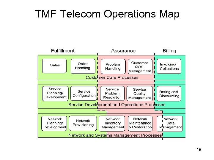 TMF Telecom Operations Map 19