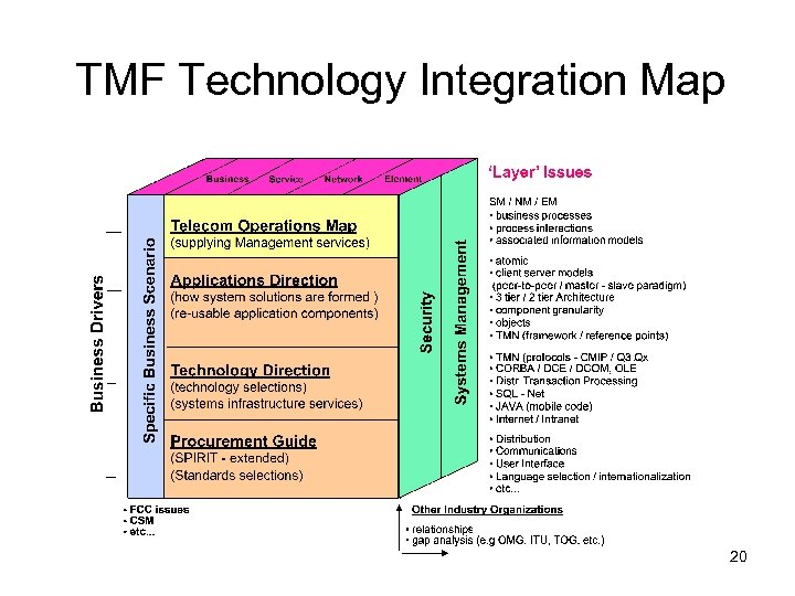 TMF Technology Integration Map 20