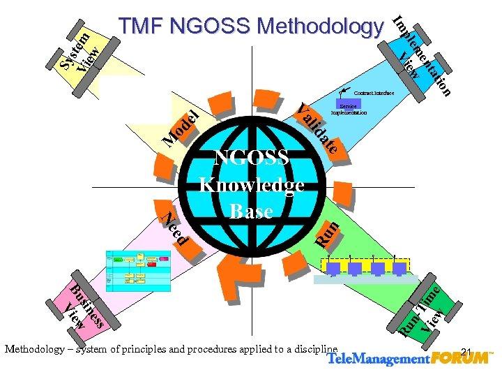 Sy s Vi tem ew ati nt me ple View Im TMF NGOSS Methodology