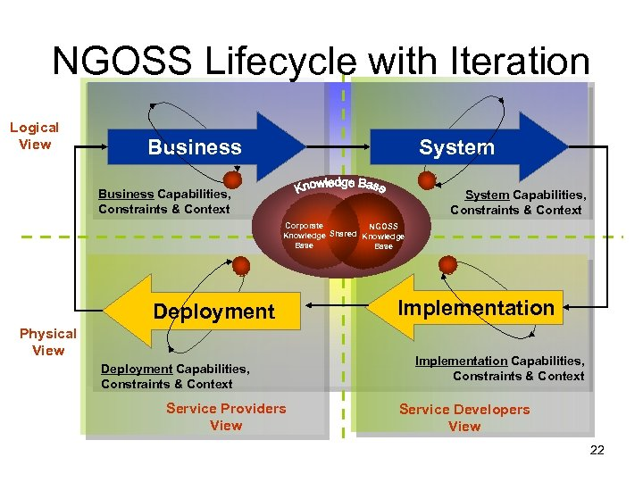 NGOSS Lifecycle with Iteration Logical View Business System Business Capabilities, Constraints & Context System