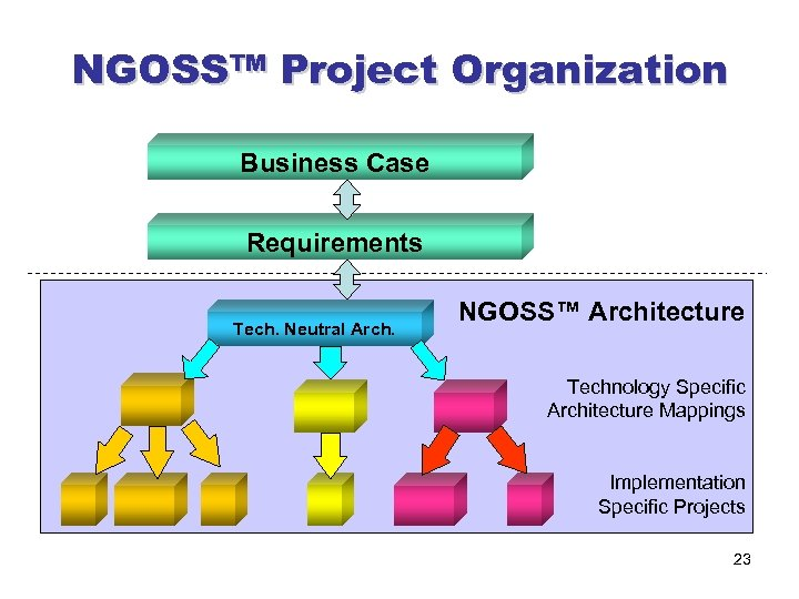 NGOSS™ Project Organization Business Case Requirements Tech. Neutral Arch. NGOSS™ Architecture Technology Specific Architecture