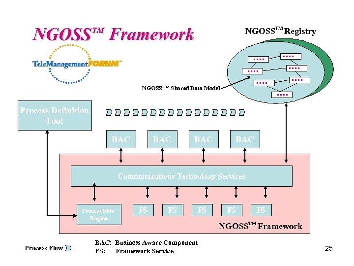 NGOSS Framework NGOSSTM Registry TM NGOSS TM Shared Data Model Process Definition Tool BAC