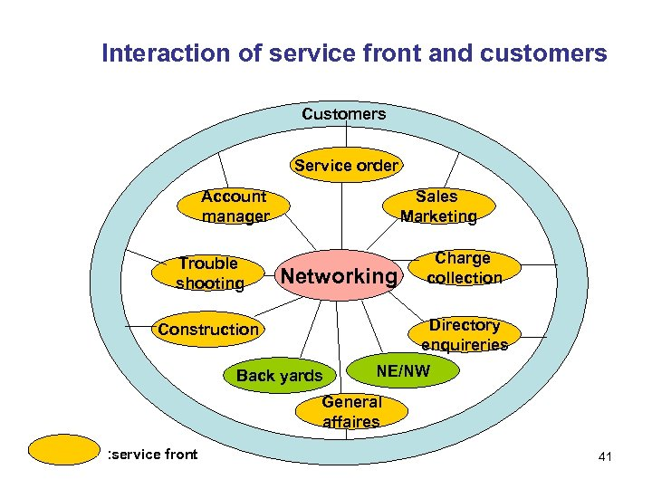 Interaction of service front and customers Customers Service order Account manager Trouble shooting Sales