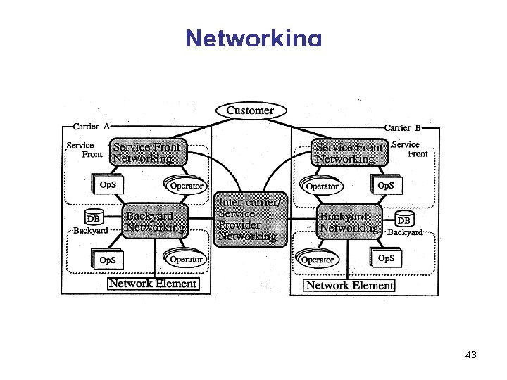 Networking 43
