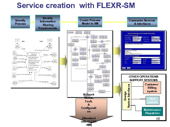 Service creation with FLEXR-SM Identify Information Sharing Requirements Create Process Model in SM Customize